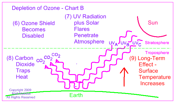 ozone research paper Research in an entirely different field, analytical chem-istry 1995 beyond discovery + ozone na tional academy of sciences beyond discovery.